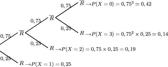 \begin{pspicture}(-0.5,-1.4)(6,2.5) \psline(0,0)(1.5,1)\rput(1.75,1){$\overline... ...2$} \rput(4.7,2.75){\small$0,75$}\rput(4.7,1.25){\small$0,25$} \end{pspicture}