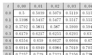Tutoriel latex - Table de loi normale centree reduite ...